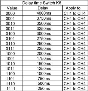Tabella valori Timeout K6 Sonoff 4CH pro