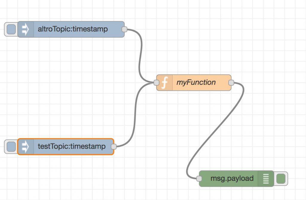 Flow di esempio, per iniziare con NodeRed